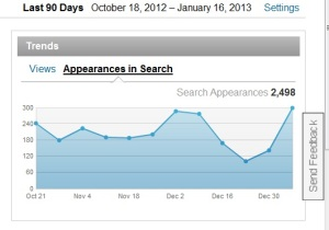 Linkedin Profile appearances in Search Results over 90 days period