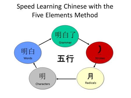 Chinese Learning Five Elements
