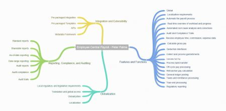 EmployeeCentralPayrollFeaturesMindmap