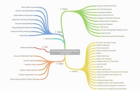 SAPActivateMethodology