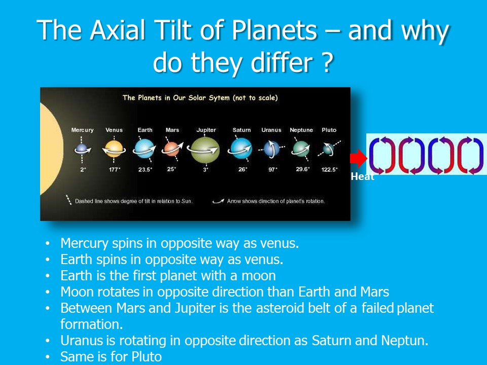 AxialTiltsPlanets
