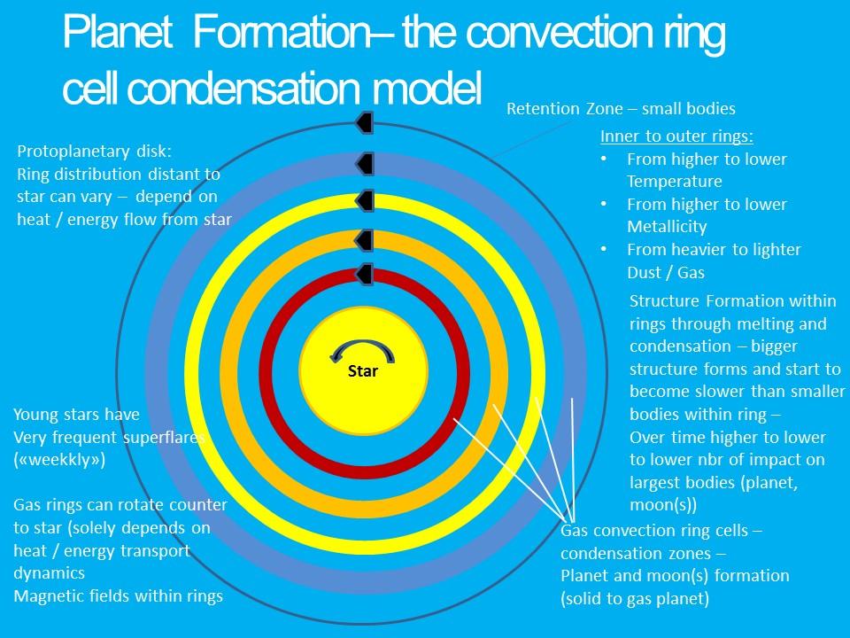 ConvectionCellRingCondensationModel
