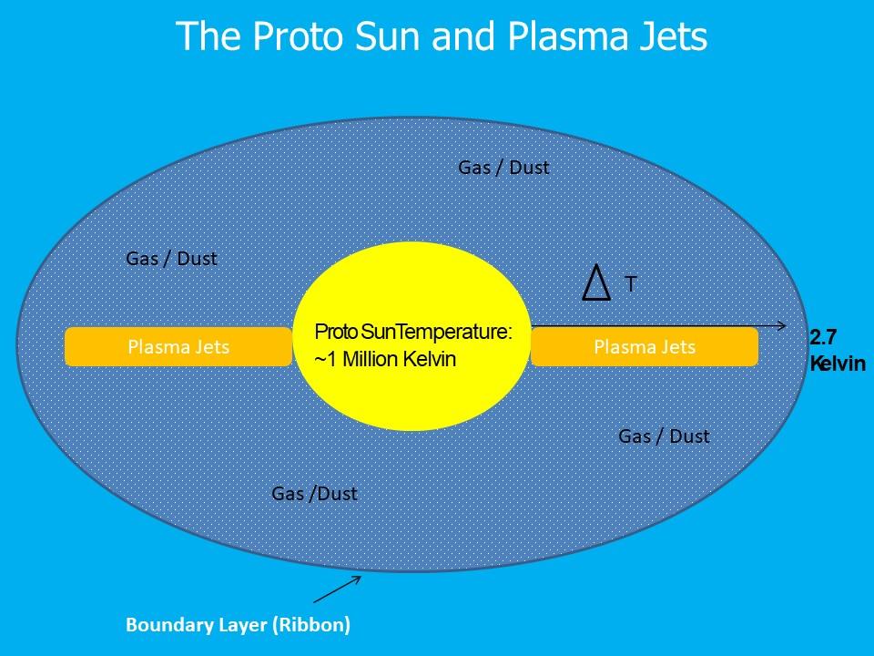 ProtosunPlasmaJets
