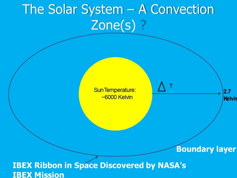 SolarSystemConvectionZone